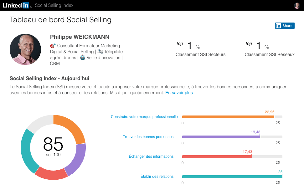 Social Selling Index de Philippe WEICKMANN