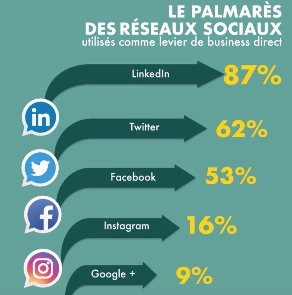 Palmarès réseaux sociaux B2B