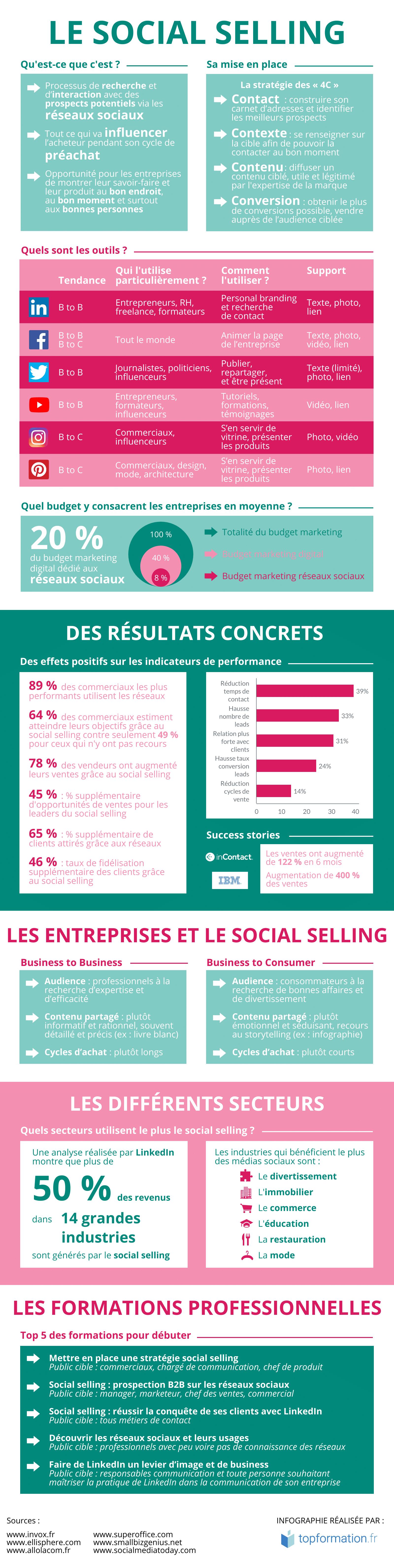 Infographie sur le Social Selling